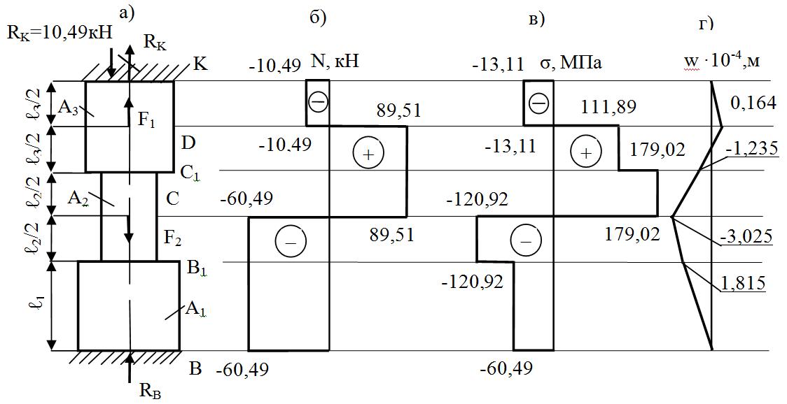 Схема стержня; эпюры нормальных сил, напряжений  и перемещений