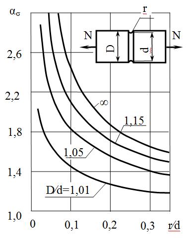 Зависимость теоретического коэффициента концентрации напряжений от относительных размеров концентратора напряжений для растяжения (сжатия)