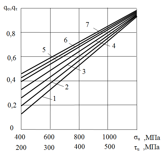 Зависимости между коэффициентами чувствительности к концентрации напряжений и пределами прочности