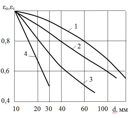 Зависимости между коэффициентами влияния масштабного фактора (размеров деталей) на предел выносливости и размерами поперечных сечений (диаметра стержня, балки, вала)