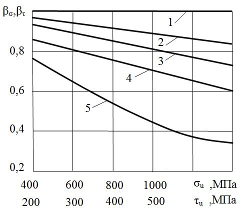 Зависимости между значениями коэффициента, учитывающего влияние поверхности детали на усталость, и пределом прочности материала
