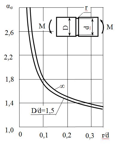 Зависимости теоретического коэффициента концентрации напряжений от относительных размеров концентратора напряжений для изгиба