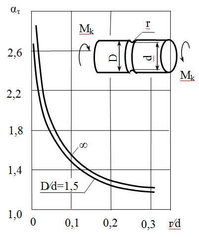 Зависимости теоретического коэффициента концентрации напряжений от относительных размеров концентратора напряжений для кручения