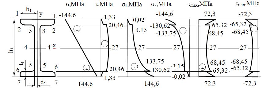 Схема сечения балки и эпюры напряжений для анализа напряженного состояния
