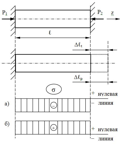 Схема к расчету нагретого стержня