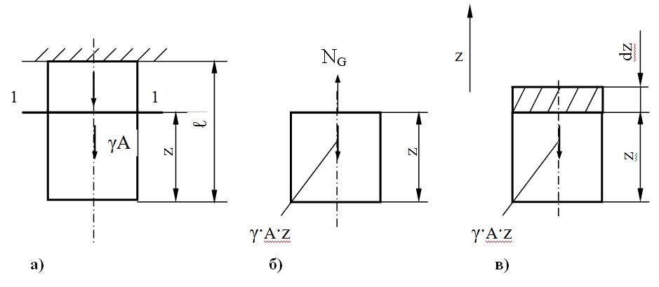 Схема к учету собственного веса: а) общее нагружение; б) для определения напряжений; в) для определения удлинений