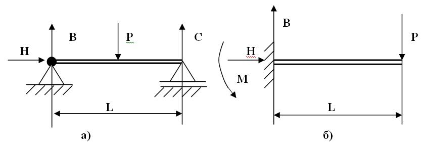 Схема опор для балок: а)