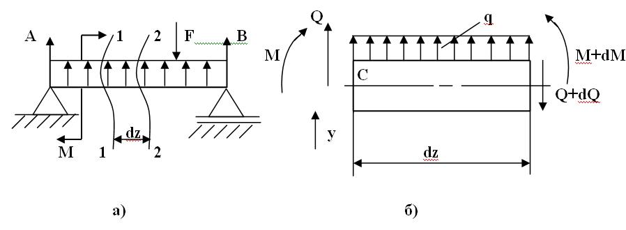 К определению дифференциальных зависимостей: а) схема нагружения; б) внутренние силовые факторы