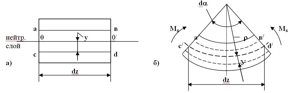 К выводу формул при изгибе: а) участок балки до деформации; б) участок балки после деформации