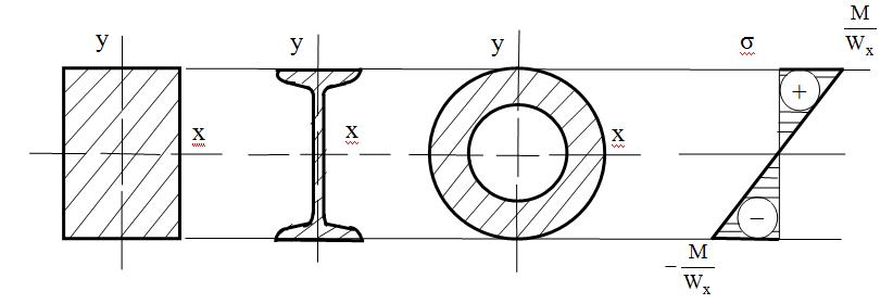Характер эпюры σ для симметричных сечений относительно нейтральной линии, М