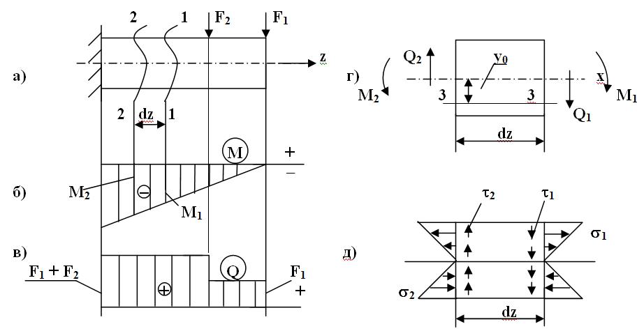 Схема для вывода формулы касательных напряжений: а) схема нагружения; б) эпюра изгибающих моментов; в) эпюра поперечных сил; г) и д) – схема напряженного состояния