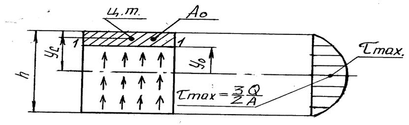 Касательное напряжение в прямоугольном сечении