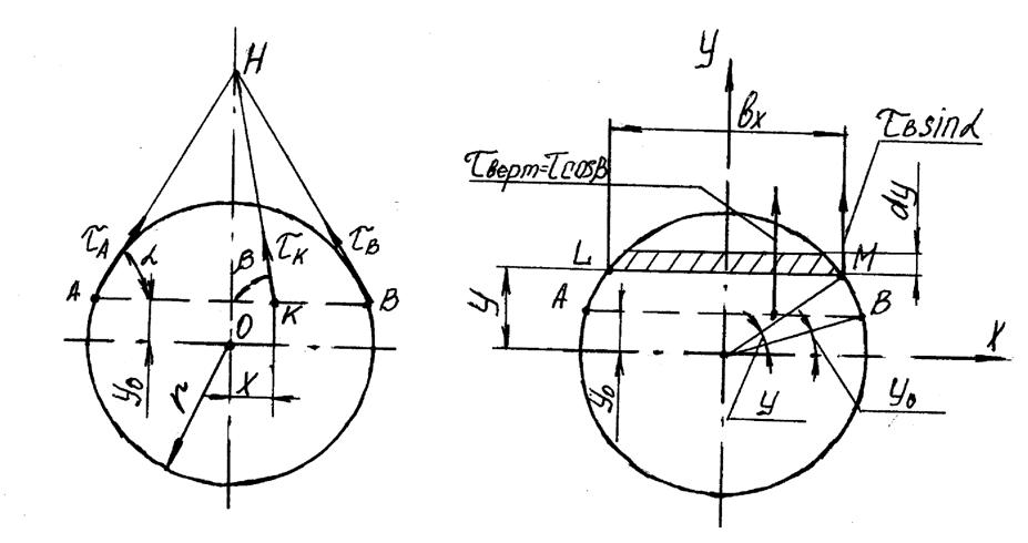 Схема для определения касательных напряжений круглого сечения
