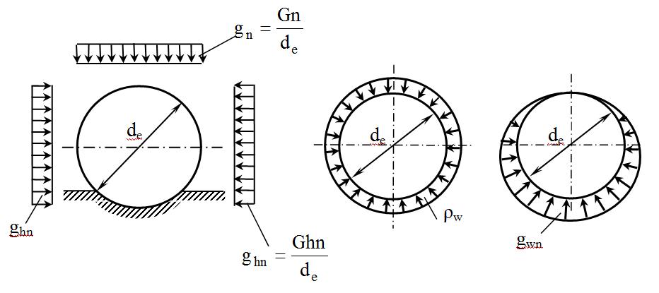 Схемы нагрузок от давления грунта и грунтовой воды