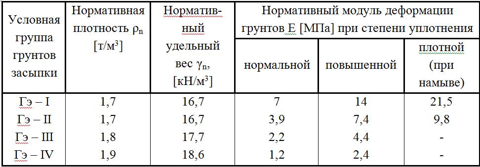 Нормативная плотность, удельный вес, модуль деформации грунтов засыпки