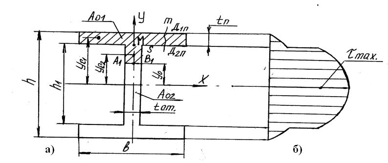 Профиль в виде двутавра: а) сечение, б) эпюра касательных напряжений