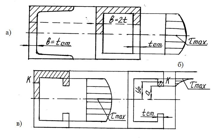 Различные  виды сечений и эпюры касательных напряжений: а) швеллер; б) полый прямоугольник;                      в) корытное сечение