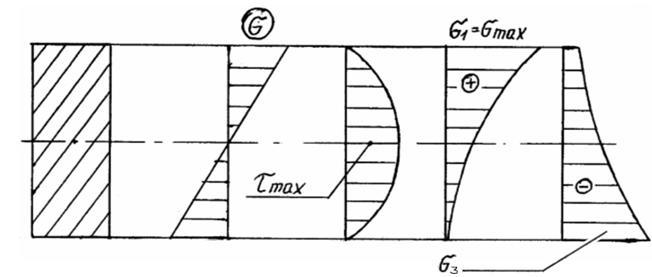 Анализ напряженного состояния прямоугольного сечения