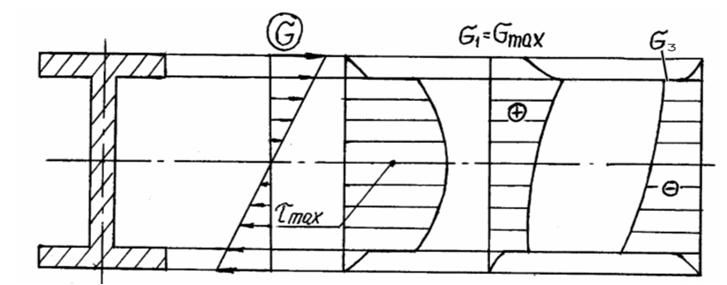 Анализ напряженного состояния при изгибе для балки двутаврового сечения
