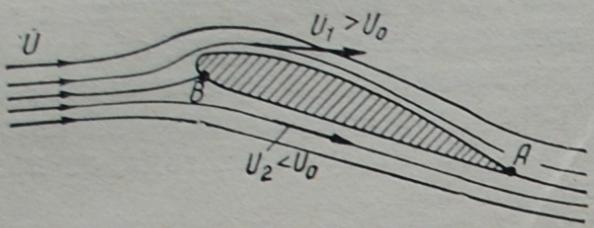 Гипотеза Н. Е. Жуковского. При обтекании крыла самолета воздухом струйки плавно сходят с острой задней кромки (точка А)