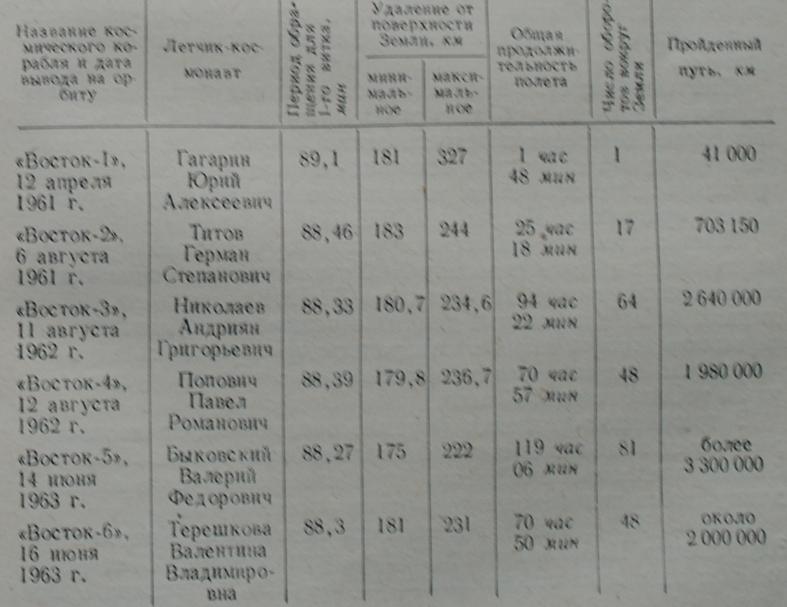 Основные данные о шести первых полетах советских космонавтов (удаление от поверхности Земли, продолжительность полета, число оборотов вокруг Земли и т.д.)