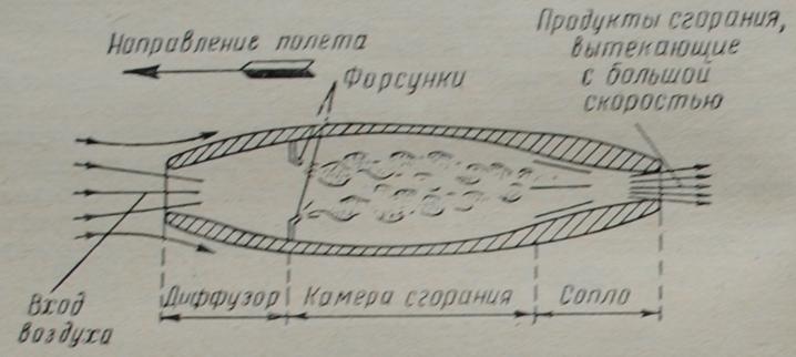 Схема прямоточного воздушно-реактивного двигателя.