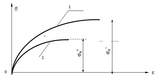 Диаграмма растяжения и сжатия чугуна