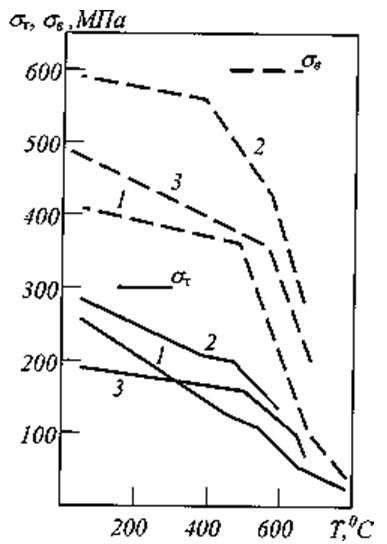 Влияние температуры на упругие свойства