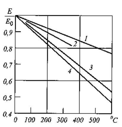 Зависимость модуля упругости от температуры