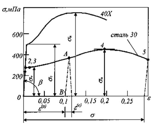 Характерные диаграммы растяжения