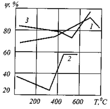 Влияние температуры на пластические свойства