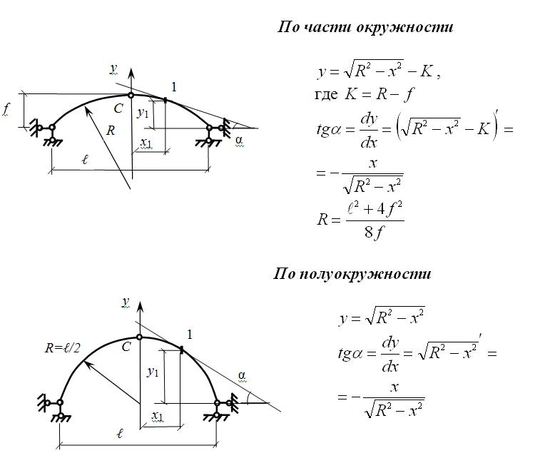 Уравнения оси арки при различных очертаниях