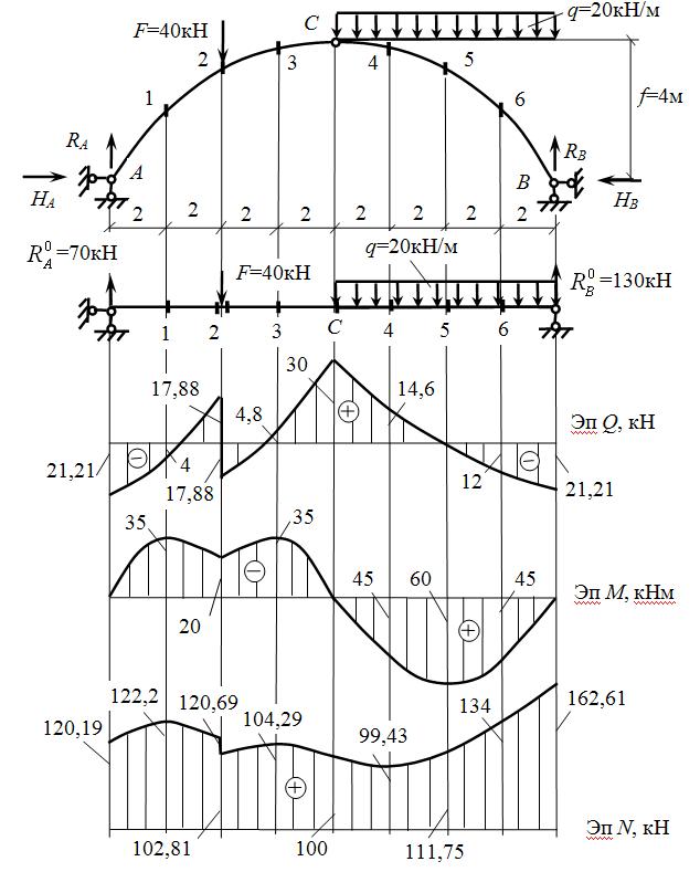 Эпюры внутренних силовых факторов в арке